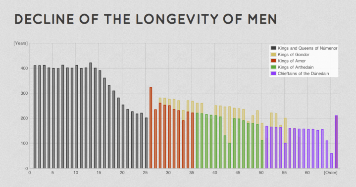 Decline of the longevity of men