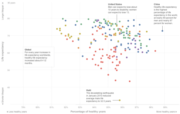 Life expectancy and healthy years