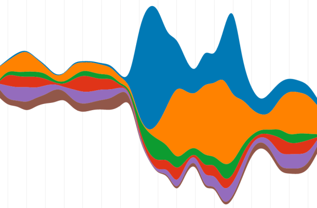 How to Animate Transitions Between Multiple Charts