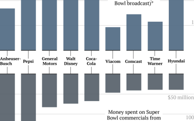 ad-spending-and-profits
