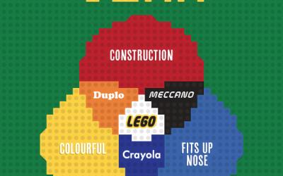 lego venn diagram