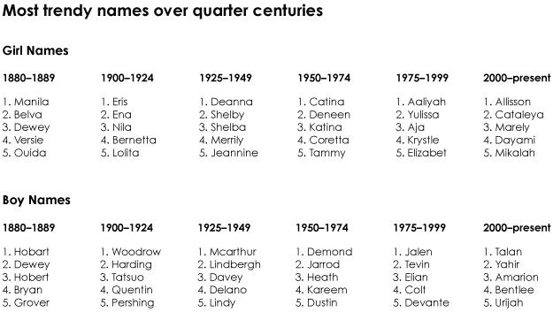 pop-names-decade