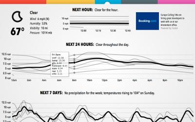 Forecast lines