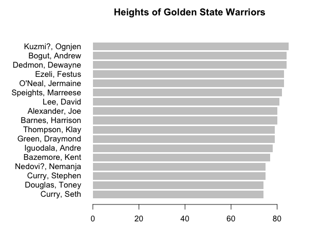 01-Warriors heights