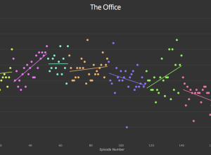Ratings for The Office