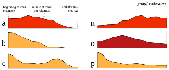 Distribution of letters