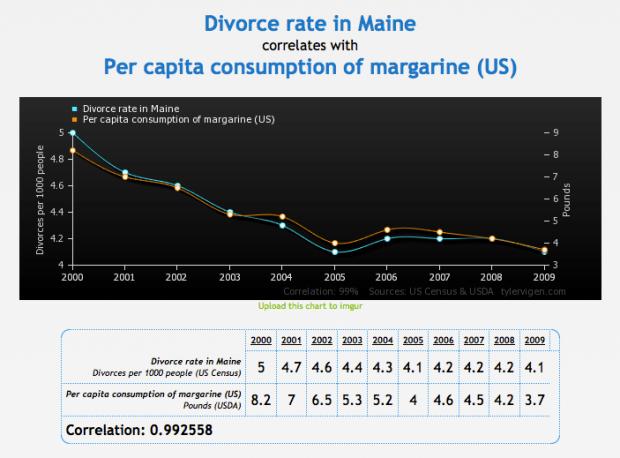 Divorce rate in Maine vs margarine