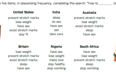 What pregnant women search for