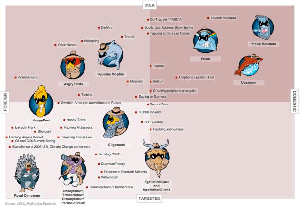 NSA programs matrix