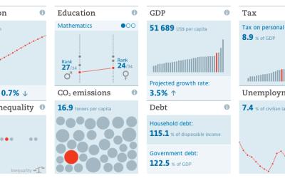 OECD data portal