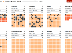 Ebola compared to other diseases