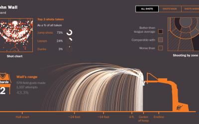 John Wall Shot Chart