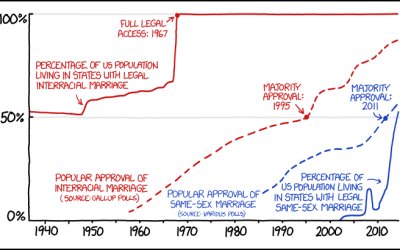 xkcd on Marriage