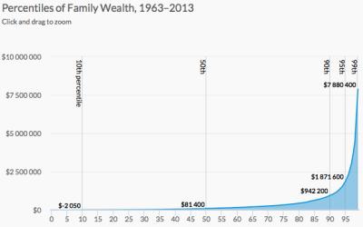 Wealth inequality