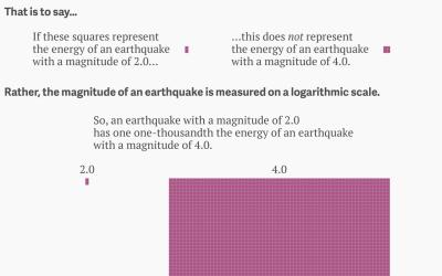 Magnitude log scale