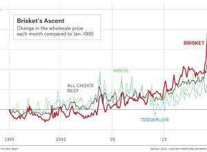 Rising brisket price