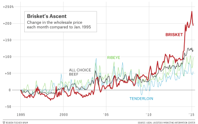 Rising brisket price