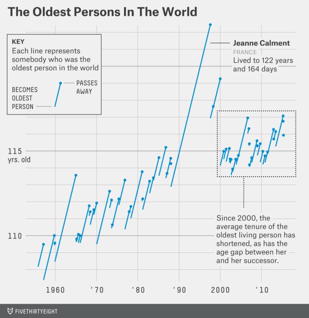 Oldest person timeline