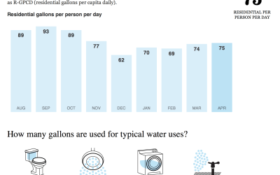 Water Report Card