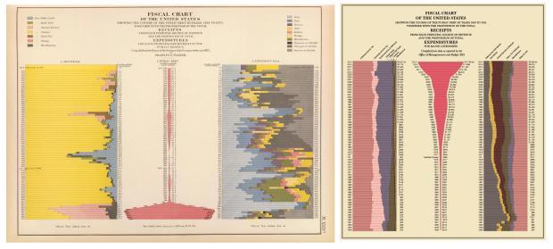 Steampunk infographics