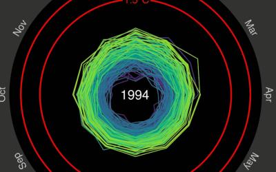 Spiral temperature