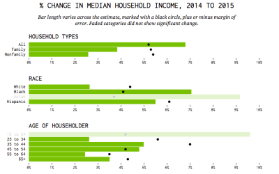 change-in-median-household-income