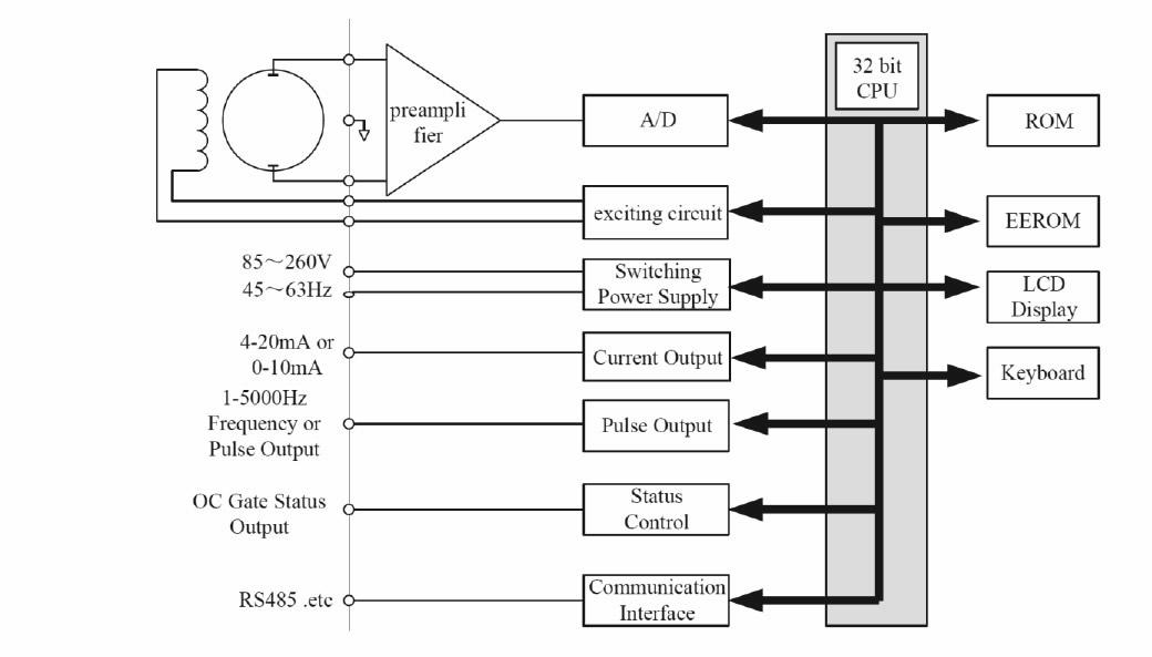 Flow Meter Wiring Diagram - Ydfhoekdnigdehaberinfo \u2022
