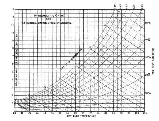 The History of the Psychrometric Chart - Flow Tech, Inc