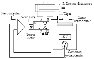 servo torque diagram