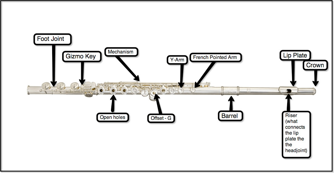 flute diagram labeled parts of the flute