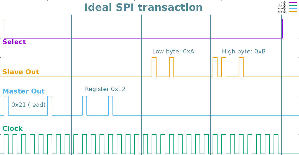 Creating a sensor or peripheral with an SPI (slave) interface