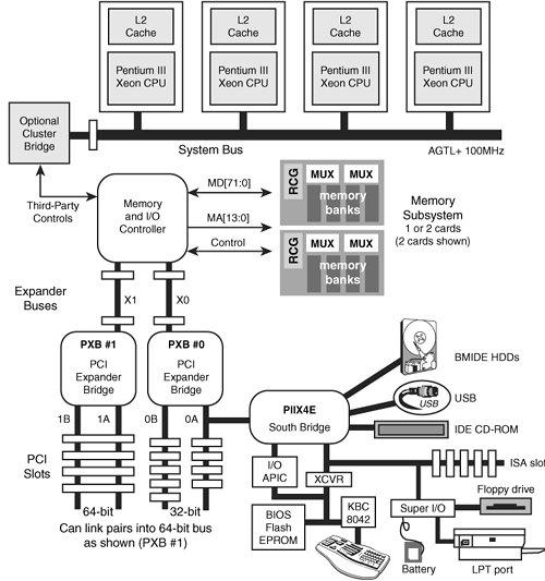 pentium 2 block diagram