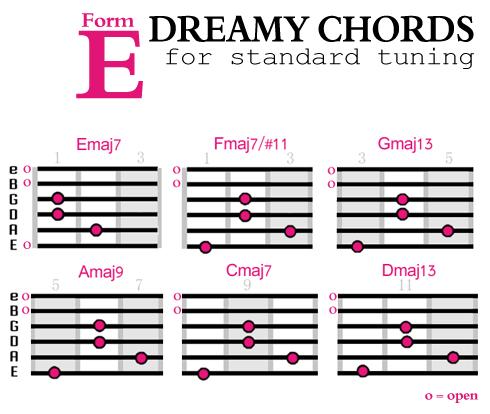 How to Create Dreamier Guitar Chords \u2013 Soundfly