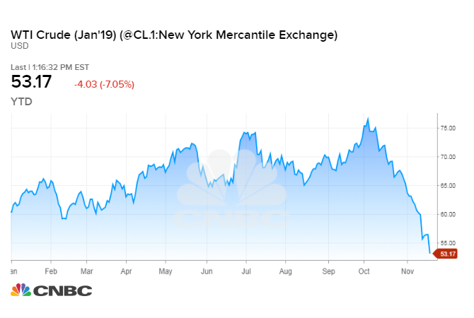Oil prices plunge as stock market slides