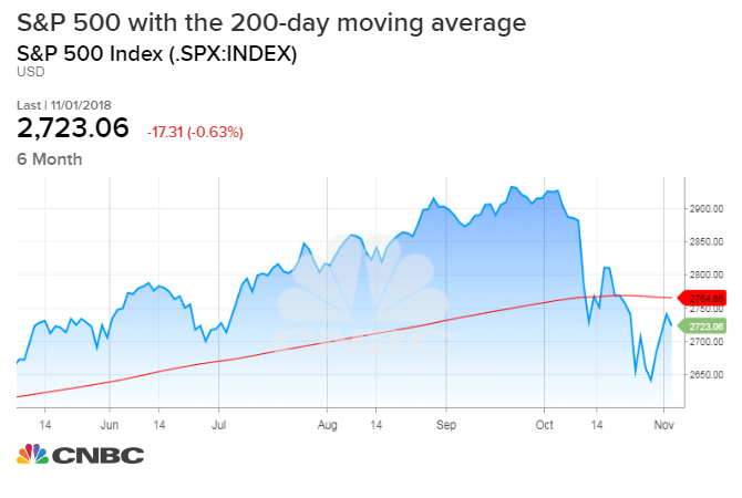 The SP 500 faces big chart test this week