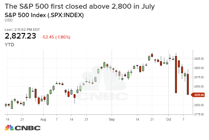 Technical analysts There\u0027s more pain to come for stocks