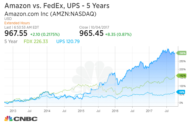 UPS, FedEx shares drop on fears Amazon starting delivery service