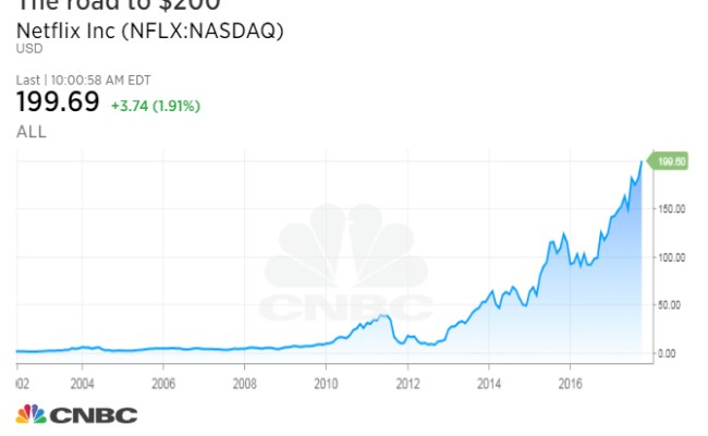 Netflix Stock Surges Past 200 For First Time