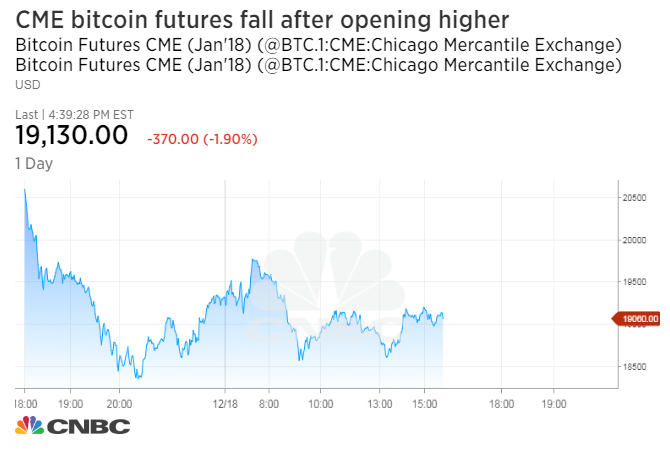 CME, world\u0027s largest futures exchange, launches bitcoin futures