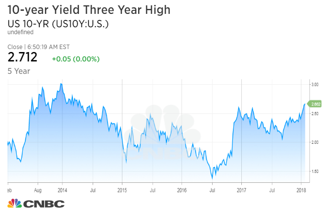 Bonds and fixed income US Treasury yields tick higher ahead of