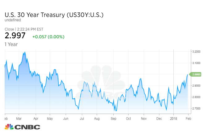 US Treasury yields rise following Fed\u0027s inflation comments