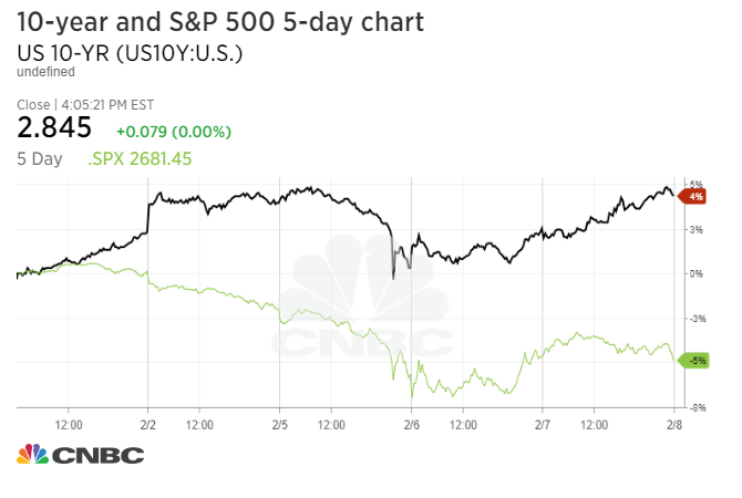 SP 500 closes lower in biggest reversal since February 2016 as