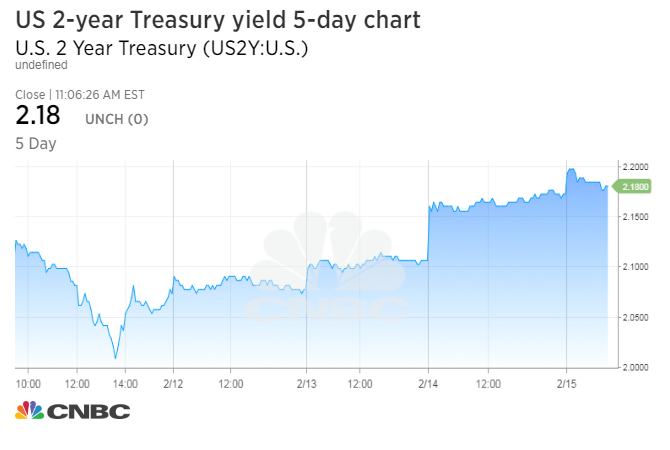 Bonds and fixed income US Treasury yields higher after hitting a