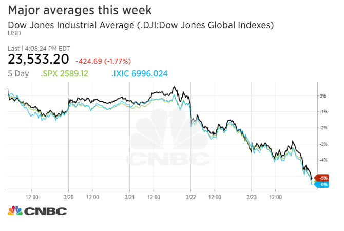 Dow drops more than 400 points into correction, posts worst week