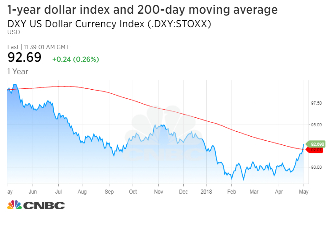 Dollar hits new high for 2018, and this chart says rally may continue