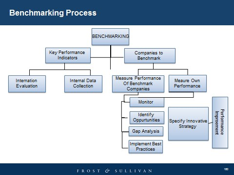 The Importance Of Benchmarking In Facilities Management