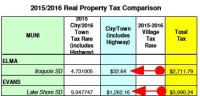 2015  2016 Real Property Tax Comparison | FNABGL