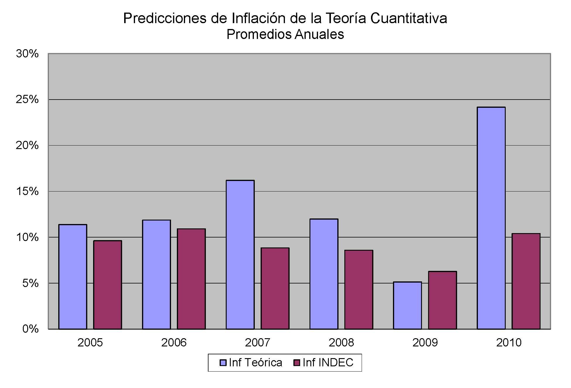 inflacion promedio anual: