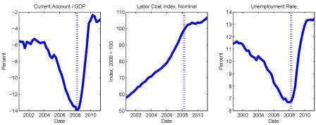 Boom y Crisis en la Europa Periférica 2000-2011