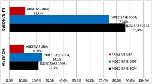 Gráfico 4: Crecimiento de la Industria y Sector financiero 2007-2012. INDEC base 1993, INDEC base 2004 y ARKLEMS